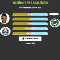 Leo Moura vs Lucas Halter h2h player stats