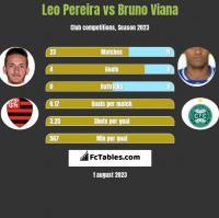 Leo Pereira vs Bruno Viana h2h player stats