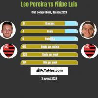 Leo Pereira vs Filipe Luis h2h player stats