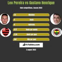 Leo Pereira vs Gustavo Henrique h2h player stats