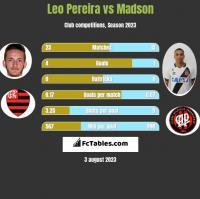 Leo Pereira vs Madson h2h player stats