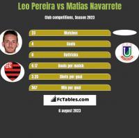 Leo Pereira vs Matias Navarrete h2h player stats