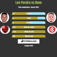 Leo Pereira vs Rene h2h player stats