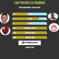 Leo Pereira vs Rodinei h2h player stats