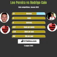 Leo Pereira vs Rodrigo Caio h2h player stats