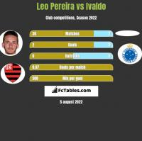 Leo Pereira vs Ivaldo h2h player stats