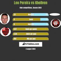Leo Pereira vs Khellven h2h player stats