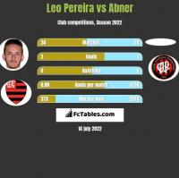 Leo Pereira vs Abner h2h player stats