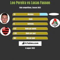 Leo Pereira vs Lucas Fasson h2h player stats