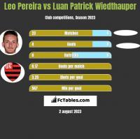 Leo Pereira vs Luan Patrick Wiedthauper h2h player stats