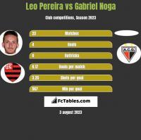 Leo Pereira vs Gabriel Noga h2h player stats