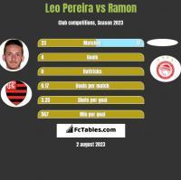 Leo Pereira vs Ramon h2h player stats