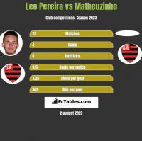 Leo Pereira vs Matheuzinho h2h player stats