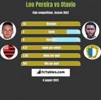 Leo Pereira vs Otavio h2h player stats