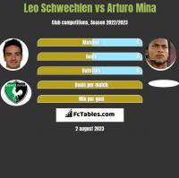 Leo Schwechlen vs Arturo Mina h2h player stats