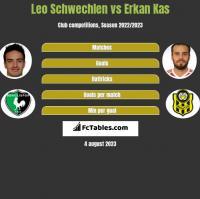 Leo Schwechlen vs Erkan Kas h2h player stats