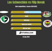 Leo Schwechlen vs Filip Novak h2h player stats