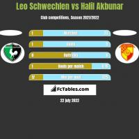 Leo Schwechlen vs Halil Akbunar h2h player stats