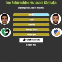 Leo Schwechlen vs Issam Chebake h2h player stats