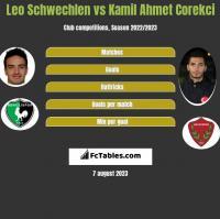 Leo Schwechlen vs Kamil Ahmet Corekci h2h player stats