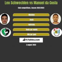 Leo Schwechlen vs Manuel da Costa h2h player stats