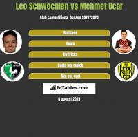 Leo Schwechlen vs Mehmet Ucar h2h player stats