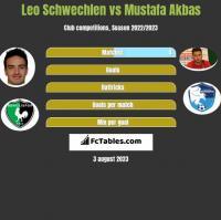 Leo Schwechlen vs Mustafa Akbas h2h player stats