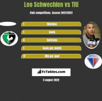 Leo Schwechlen vs Titi h2h player stats