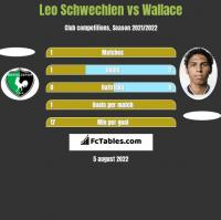 Leo Schwechlen vs Wallace h2h player stats