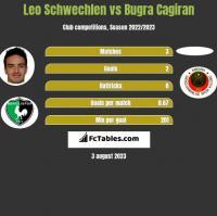 Leo Schwechlen vs Bugra Cagiran h2h player stats