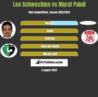 Leo Schwechlen vs Murat Paluli h2h player stats