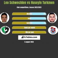 Leo Schwechlen vs Huseyin Turkmen h2h player stats