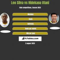 Leo Silva vs Hidekasu Otani h2h player stats