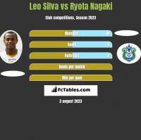 Leo Silva vs Ryota Nagaki h2h player stats