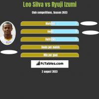 Leo Silva vs Ryuji Izumi h2h player stats