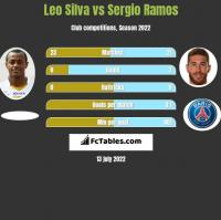 Leo Silva vs Sergio Ramos h2h player stats