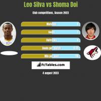 Leo Silva vs Shoma Doi h2h player stats