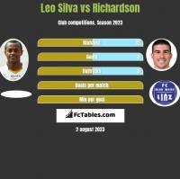 Leo Silva vs Richardson h2h player stats