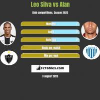 Leo Silva vs Alan h2h player stats