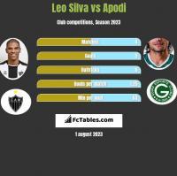 Leo Silva vs Apodi h2h player stats