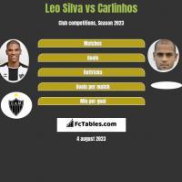 Leo Silva vs Carlinhos h2h player stats