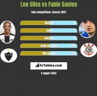 Leo Silva vs Fabio Santos h2h player stats