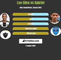 Leo Silva vs Gabriel h2h player stats