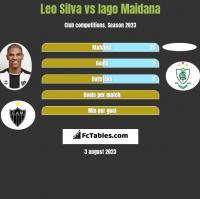 Leo Silva vs Iago Maidana h2h player stats