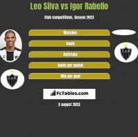 Leo Silva vs Igor Rabello h2h player stats