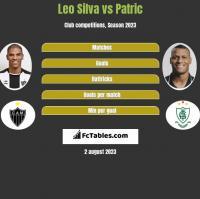 Leo Silva vs Patric h2h player stats