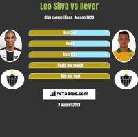 Leo Silva vs Rever h2h player stats