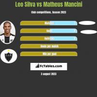 Leo Silva vs Matheus Mancini h2h player stats