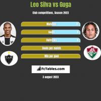 Leo Silva vs Guga h2h player stats