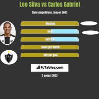 Leo Silva vs Carlos Gabriel h2h player stats